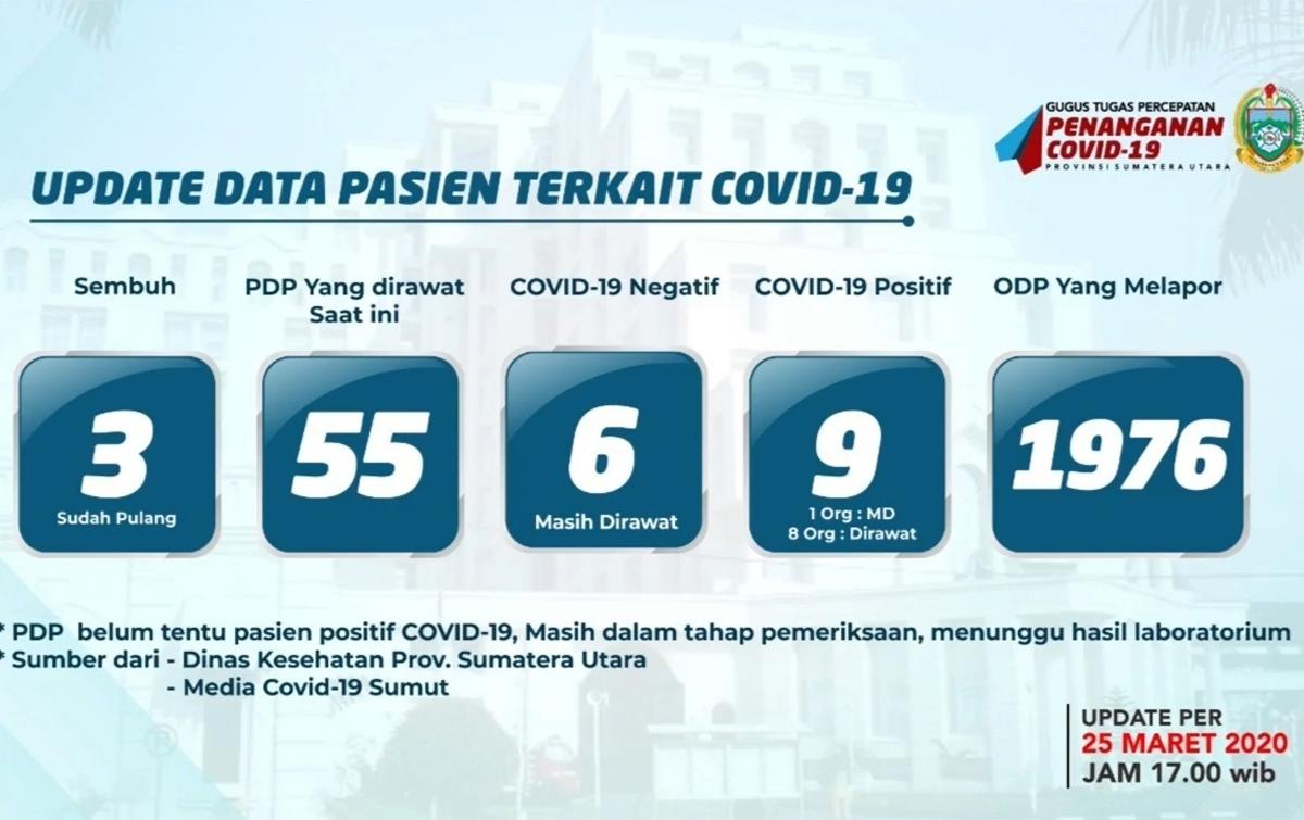 ODP Corona di Sumatera Utara 1.976 Orang