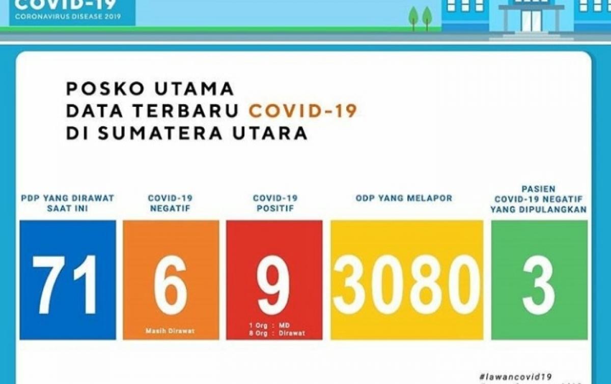ODP di Sumut Naik Drastis, Terbanyak di Deli Serdang dan Medan