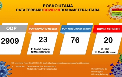 Update COVID-19 di Sumut: ODP Turun, Positif 20