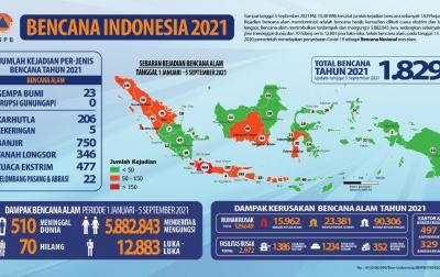 BNPB: 1.829 Bencana Alam Landa Indonesia Hingga Awal September 2021