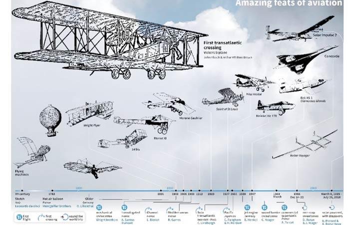 mengenang-seabad-penerbangan-trans-atlantik-pertama